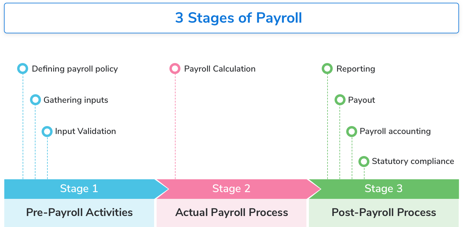 Stages of Payroll