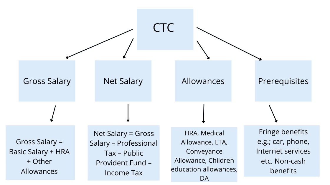 salary structure in India