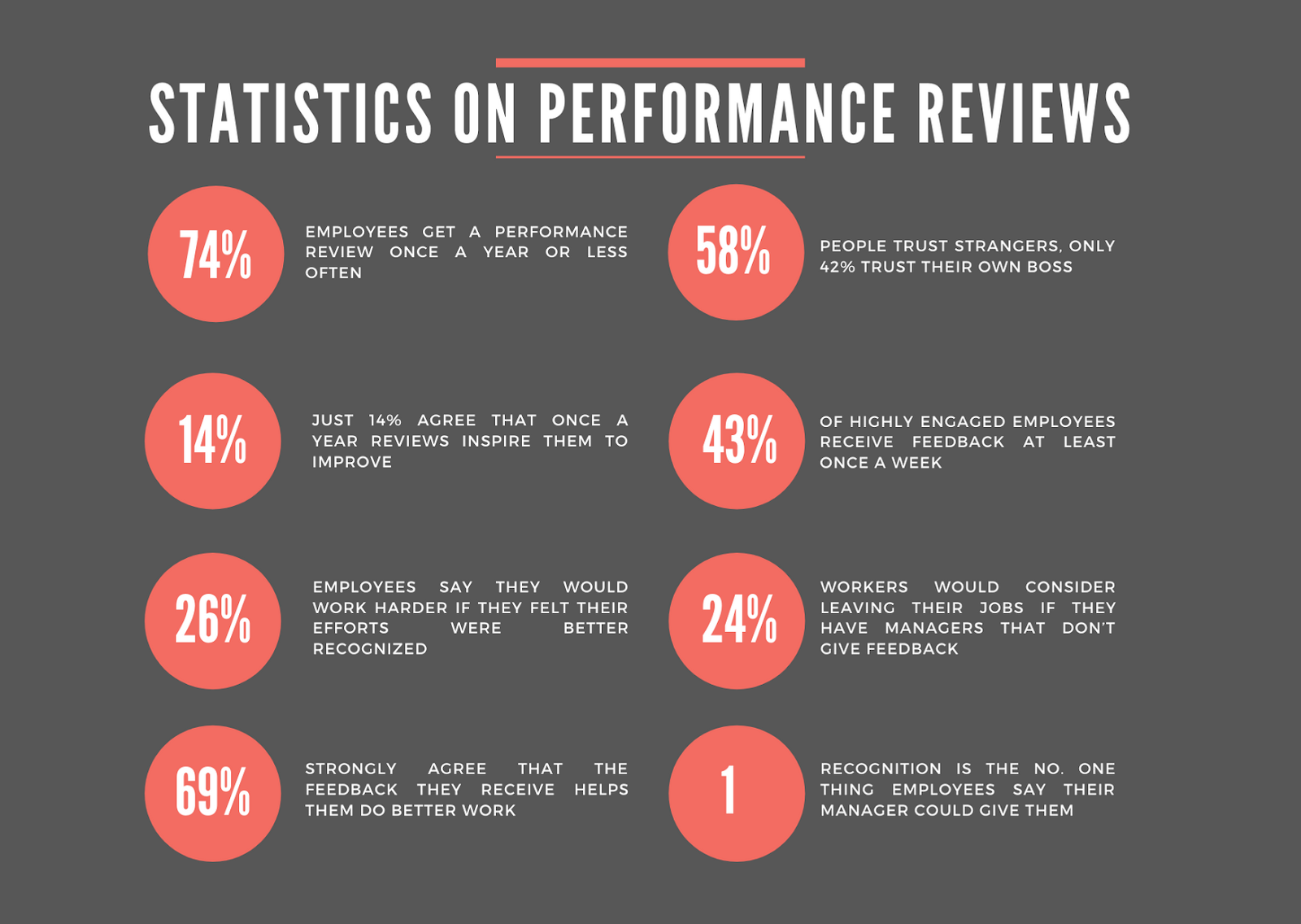 statistics on performance reviews