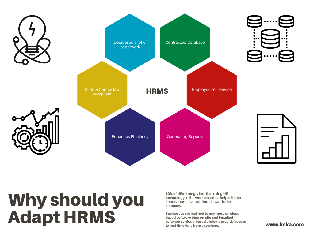 why you should adapt HRMS