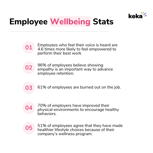 image showing statistics about employee wellbeing